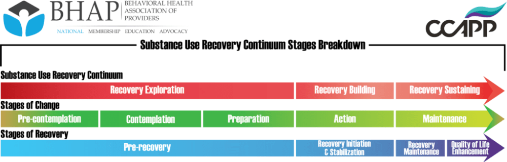 a graph titled 'Substance Use Recovery Continuum Stages Breakdown' with the BHAP logo in upper left and CCAPP logo on upper right. Three lines: Substance Use Recovery Continuum, Stages of Change, and Stages of Recovery